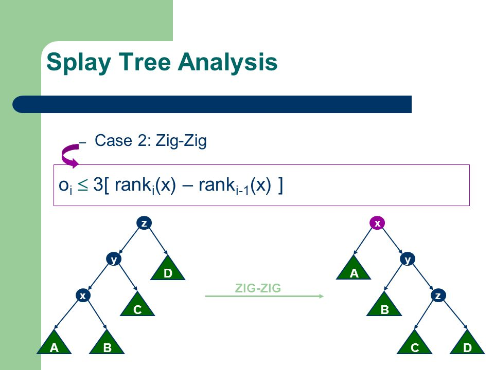 Splay Tree Analysis oi  3[ ranki(x) – ranki-1(x) ] Case 2: Zig-Zig D